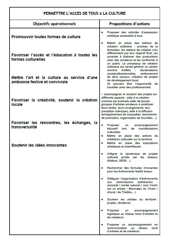 projet associatif 3
