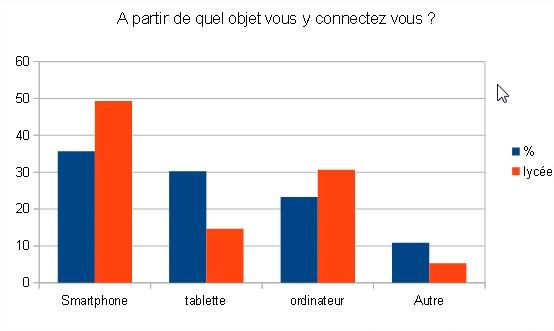 sondage numérique élèves
